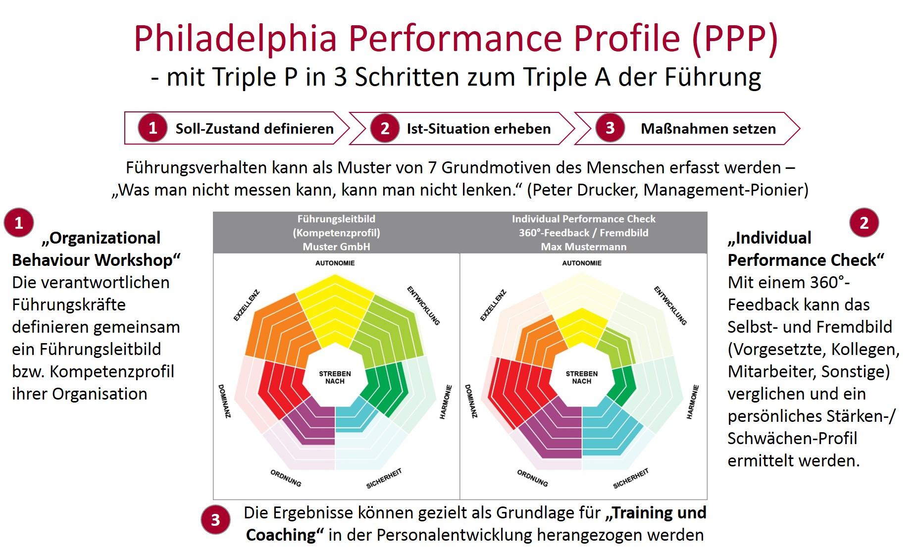 die Grafik beschreibt 3 Schritte zu erfolgreicher Führung_ Leadership - was macht gute Führung aus_
