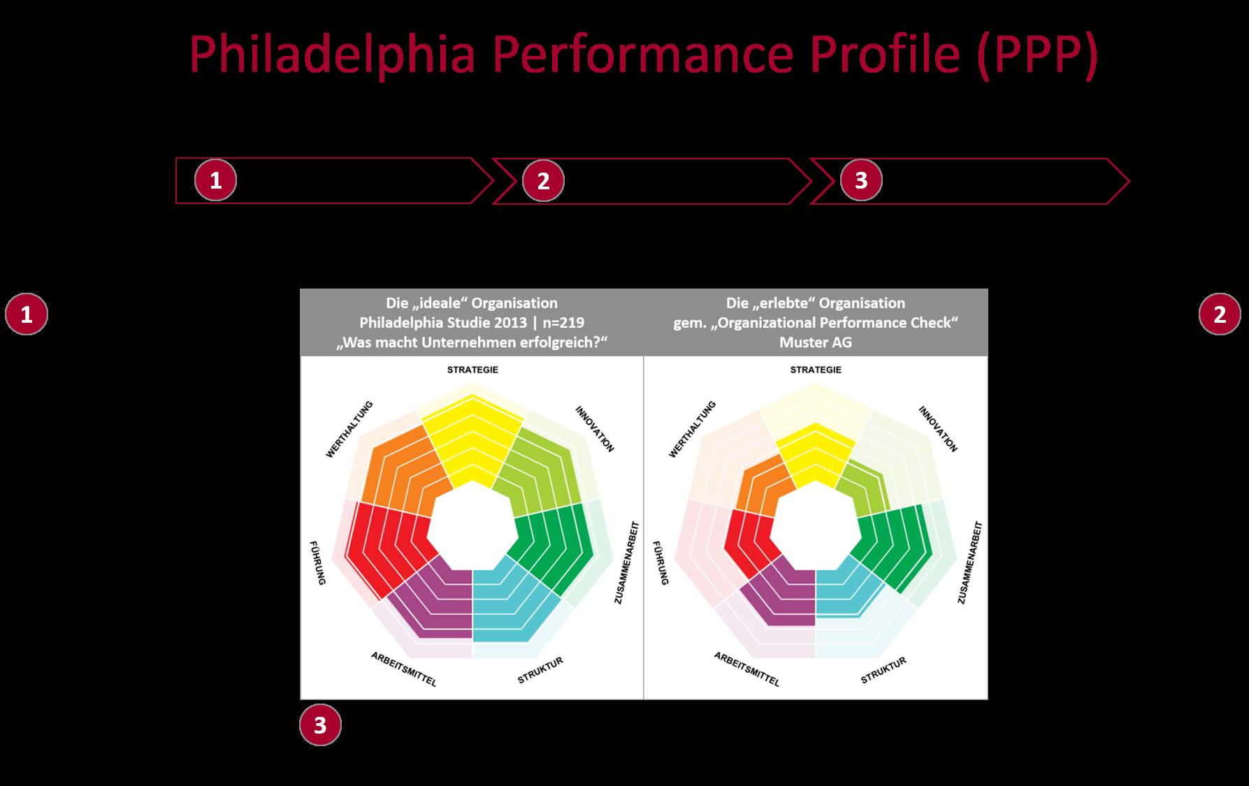 Was macht Unternehmen erfolgreich? Das Bild zeigt wie sie mit unserem Philadelphia Performance Profile ihre Unternehmenskultur in 3 Schritten zu einer High Performance Culture entwickeln können